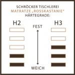 Am Bild die HärtegradTabelle von der Naturmatratze Rosskastanie. Links die Härte 2 den Naturmatratze Rosskastanie und rechts die Härte 3 der Elky Matratze.