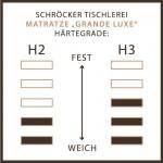 Am Bild die Härtegradtabelle von der Naturlatexmatratze Grand Luxe . Links die Härte 2 der Naturkatexmatratze Grand Luxe und rechts die Härte 3 .