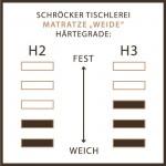 Am Bild die Härtegradtabelle von der Naturlatexmatratze Weide. Links die Härte 2 der Naturkatexmatratze Weide und rechts die Härte 3 .
